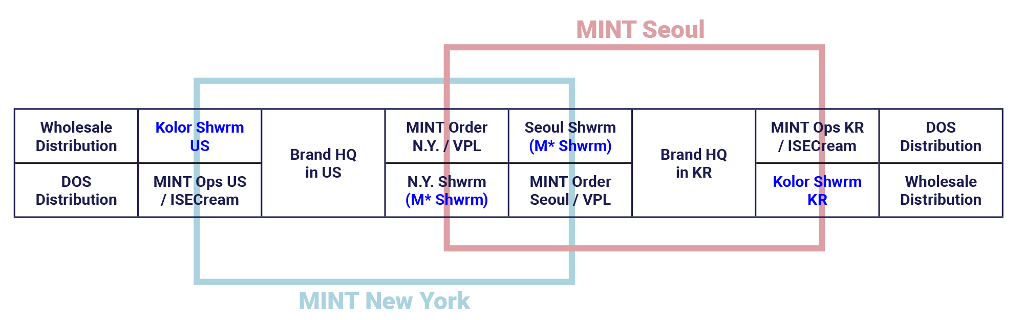 kolorshwroom_diagram