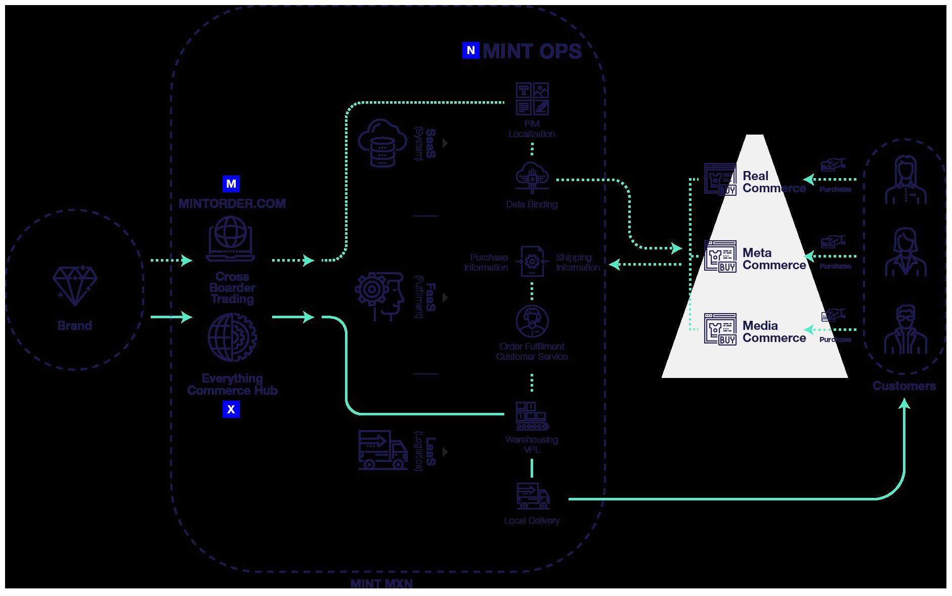mintops_diagram